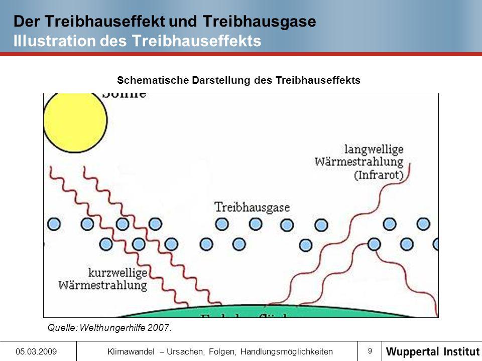 Der Treibhauseffekt und Treibhausgase
