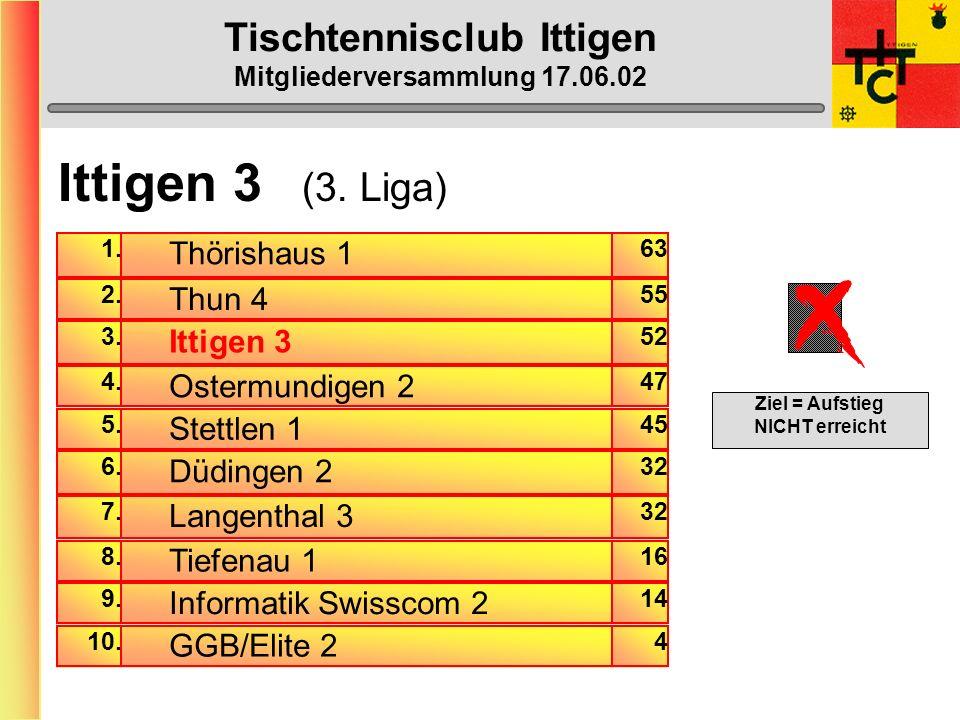 Tischtennisclub Ittigen Mitgliederversammlung 17.06.02 Ittigen 2 (3. Liga) Inkl. 3.-Liga- Meister-Spiele Gewinn-Prozente am Mannschaftserfolg