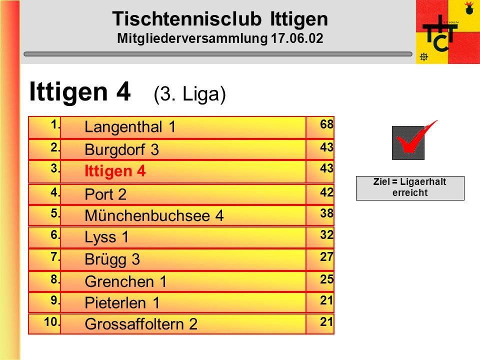 Tischtennisclub Ittigen Mitgliederversammlung 17.06.02 Ittigen 3 (3. Liga) Gewinn-Prozente am Mannschaftserfolg