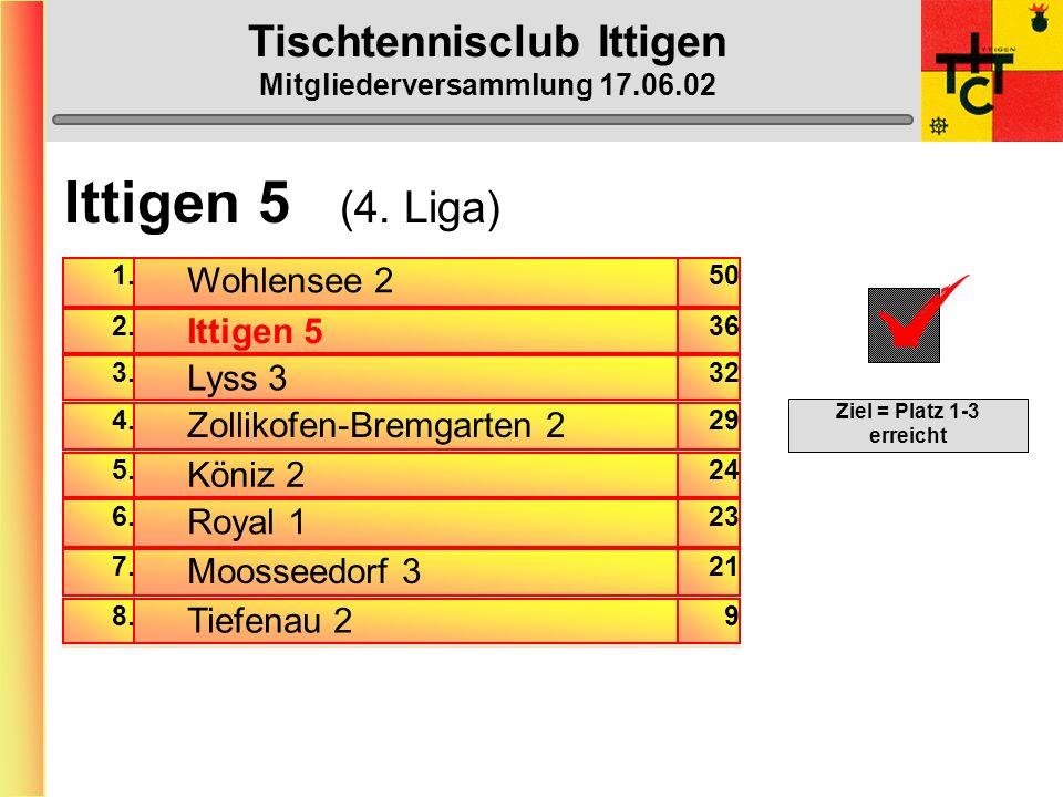 Tischtennisclub Ittigen Mitgliederversammlung 17.06.02 Ittigen 4 (3. Liga) Gewinn-Prozente am Mannschaftserfolg