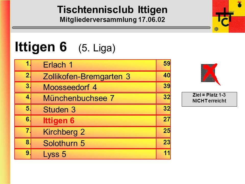 Tischtennisclub Ittigen Mitgliederversammlung 17.06.02 Ittigen 5 (4. Liga) Gewinn-Prozente am Mannschaftserfolg