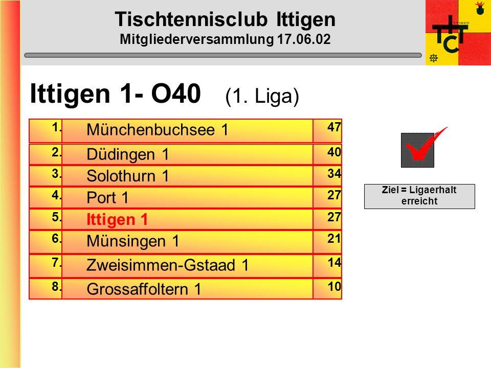 Tischtennisclub Ittigen Mitgliederversammlung 17.06.02 Ittigen 6 (5. Liga) Gewinn-Prozente am Mannschaftserfolg