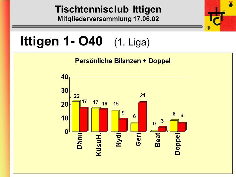 Tischtennisclub Ittigen Mitgliederversammlung 17.06.02 Ittigen 1- O40 (1. Liga) 1. Münchenbuchsee 1 47 2. Düdingen 1 40 3. Solothurn 1 34 4. Port 1 27