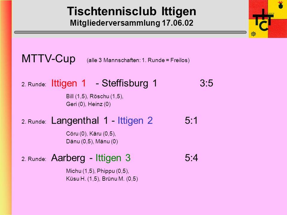Tischtennisclub Ittigen Mitgliederversammlung 17.06.02 Ittigen 1- O40 (1. Liga) Gewinn-Prozente am Mannschaftserfolg