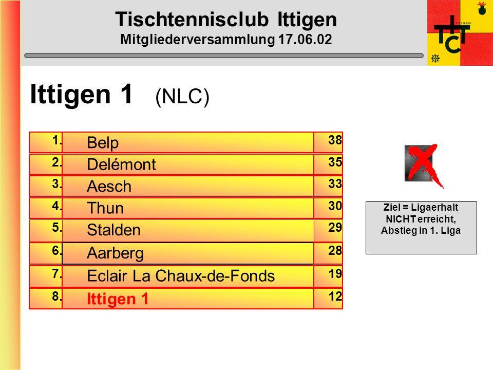 Tischtennisclub Ittigen Mitgliederversammlung 17.06.02 Der TTC Ittigen braucht wieder mehr Passiv-Mitglieder !!!