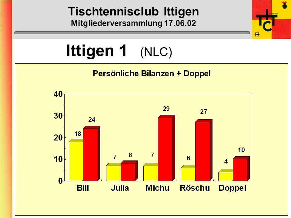 Tischtennisclub Ittigen Mitgliederversammlung 17.06.02 MTTV-Cup (alle 3 Mannschaften: 1.