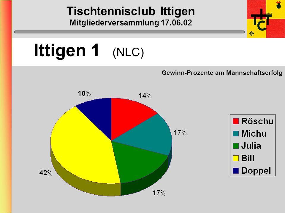 Tischtennisclub Ittigen Mitgliederversammlung 17.06.02 Ittigen 1 (NLC)