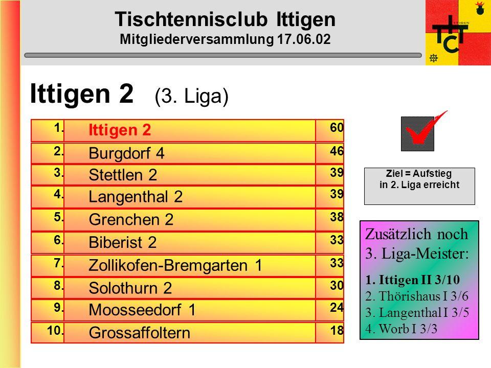 Tischtennisclub Ittigen Mitgliederversammlung 17.06.02 Ittigen 1 (NLC) Gewinn-Prozente am Mannschaftserfolg