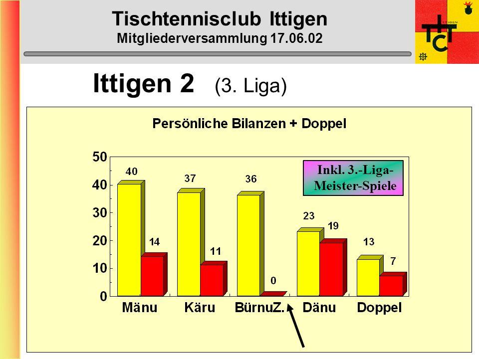 Tischtennisclub Ittigen Mitgliederversammlung 17.06.02 Schülermeisterschaften Samstag, 9.