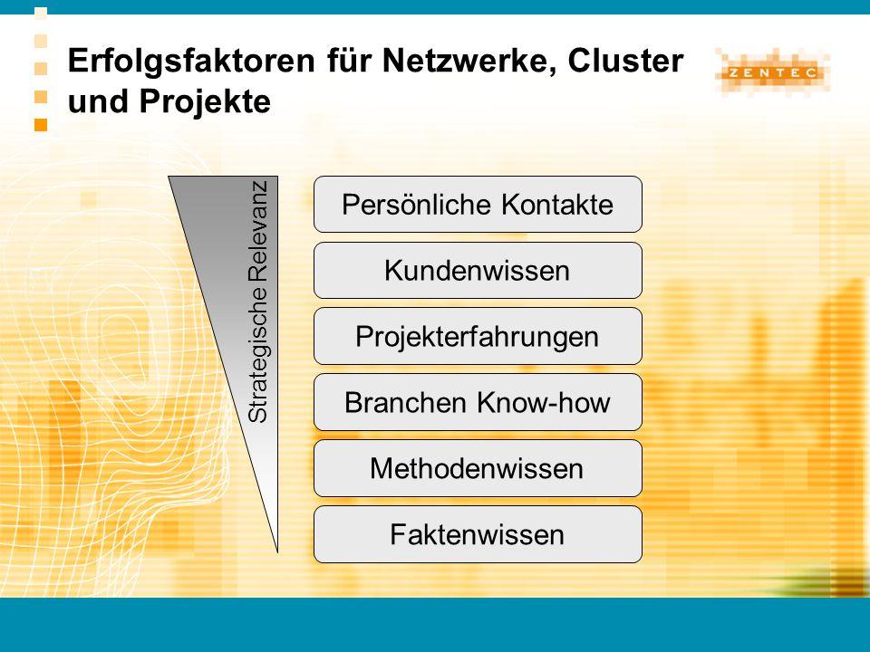 Persönliche Kontakte Kundenwissen Projekterfahrungen Branchen Know-how Methodenwissen Faktenwissen Strategische Relevanz Erfolgsfaktoren für Netzwerke