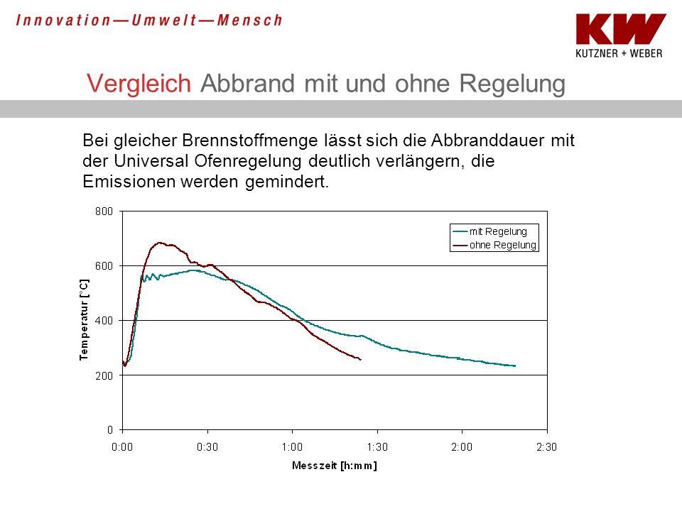 Vergleich Abbrand mit und ohne Regelung Bei gleicher Brennstoffmenge lässt sich die Abbranddauer mit der Universal Ofenregelung deutlich verlängern, d