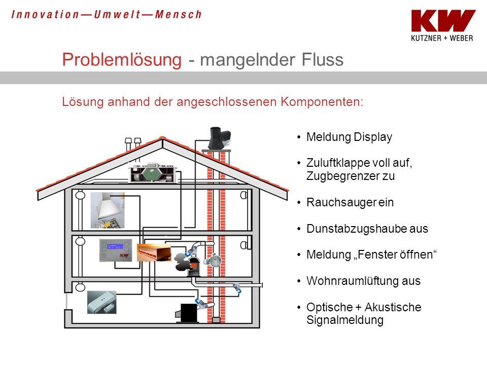 Problemlösung - mangelnder Fluss Lösung anhand der angeschlossenen Komponenten: Meldung Display Zuluftklappe voll auf, Zugbegrenzer zu Rauchsauger ein