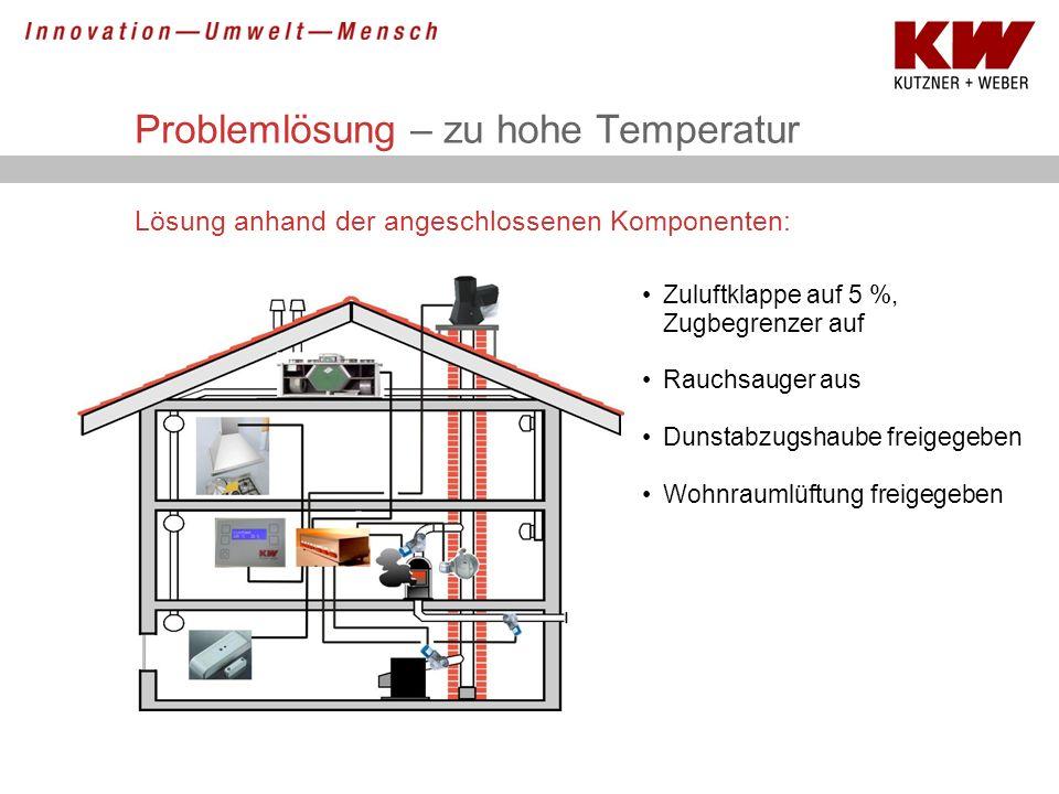 Problemlösung – zu hohe Temperatur Lösung anhand der angeschlossenen Komponenten: Zuluftklappe auf 5 %, Zugbegrenzer auf Rauchsauger aus Dunstabzugsha