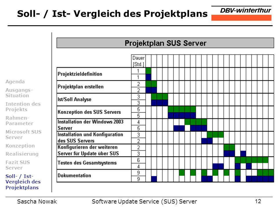 Sascha NowakSoftware Update Service (SUS) Server12 Soll- / Ist- Vergleich des Projektplans Agenda Ausgangs- Situation Intention des Projekts Rahmen- P