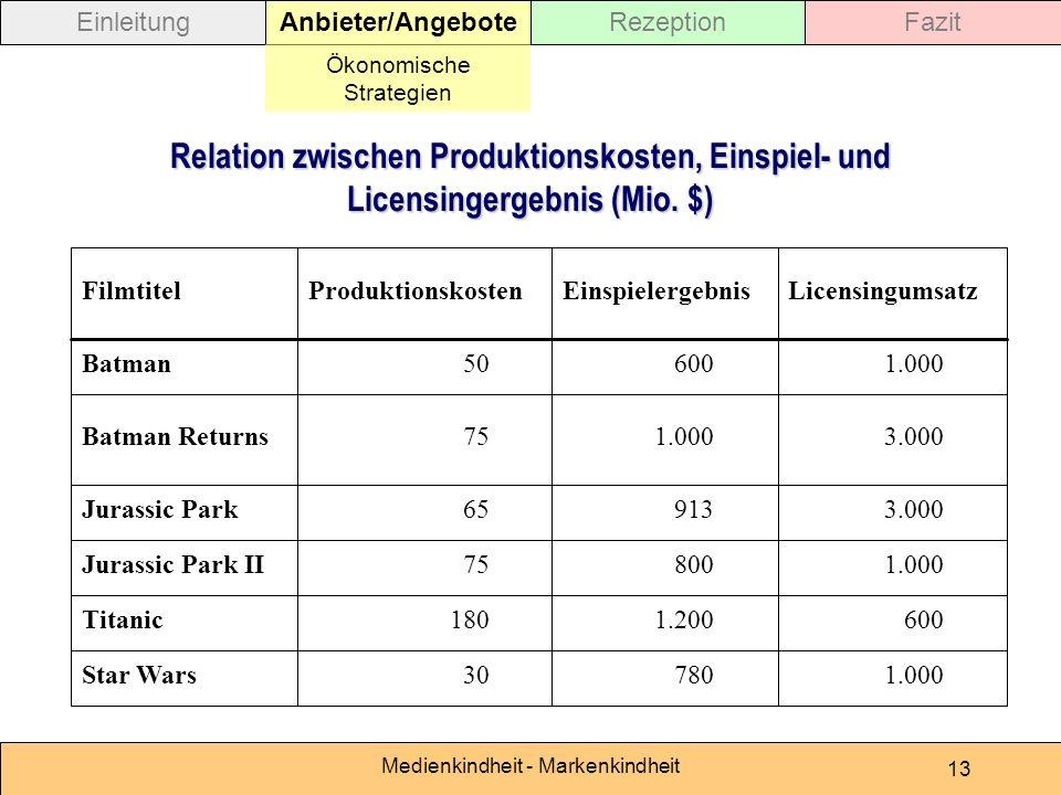 Medienkindheit - Markenkindheit 13 Relation zwischen Produktionskosten, Einspiel- und Licensingergebnis (Mio. $) 1.00078030Star Wars 6001.200180Titani