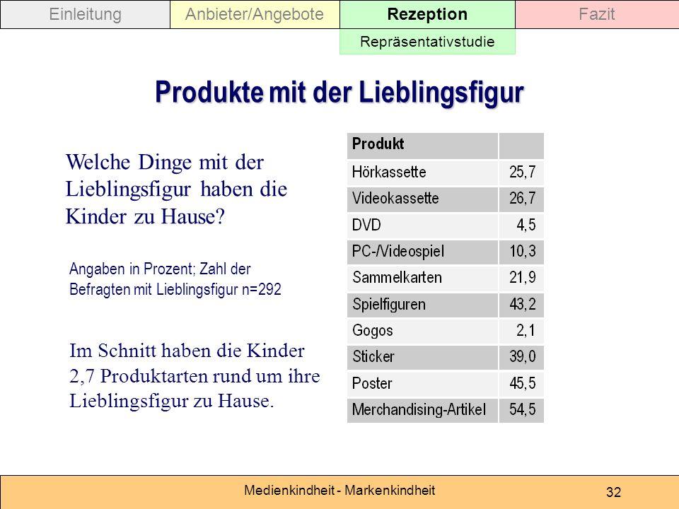 Medienkindheit - Markenkindheit 32 Produkte mit der Lieblingsfigur Angaben in Prozent; Zahl der Befragten mit Lieblingsfigur n=292 Welche Dinge mit de