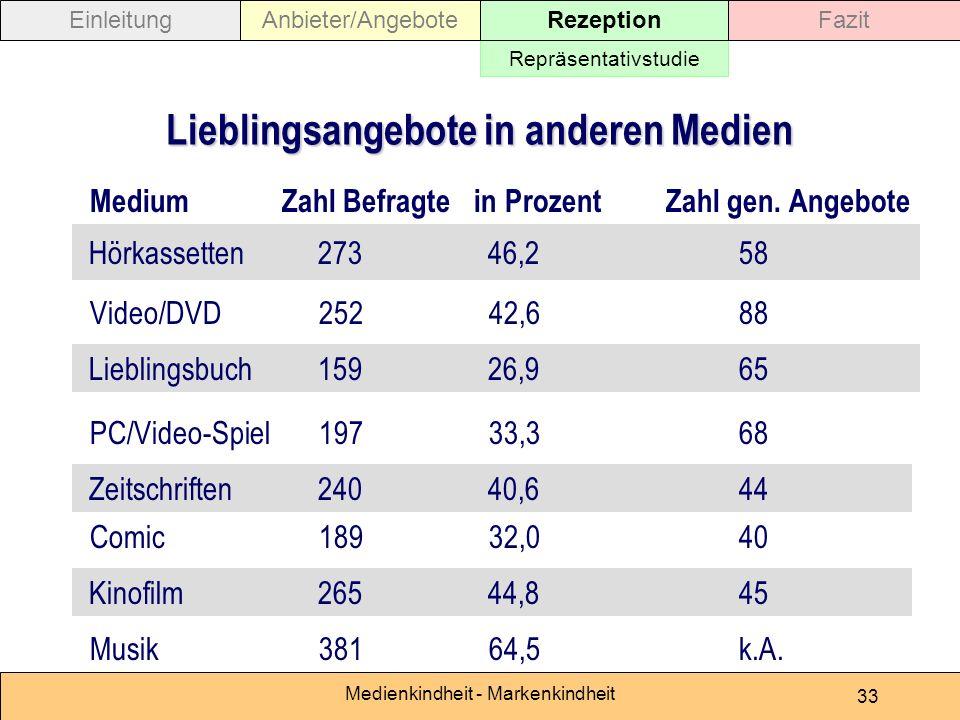 Medienkindheit - Markenkindheit 33 Lieblingsangebote in anderen Medien MediumZahl Befragtein ProzentZahl gen.