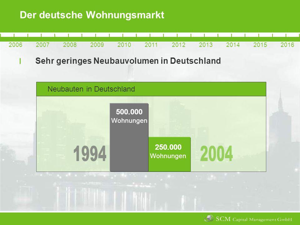 20062007200820092010201120122013201420152016 Neubauten in Deutschland Der deutsche Wohnungsmarkt Sehr geringes Neubauvolumen in Deutschland 20062007200820092010201120122013201420152016 250.000 Wohnungen 500.000 Wohnungen
