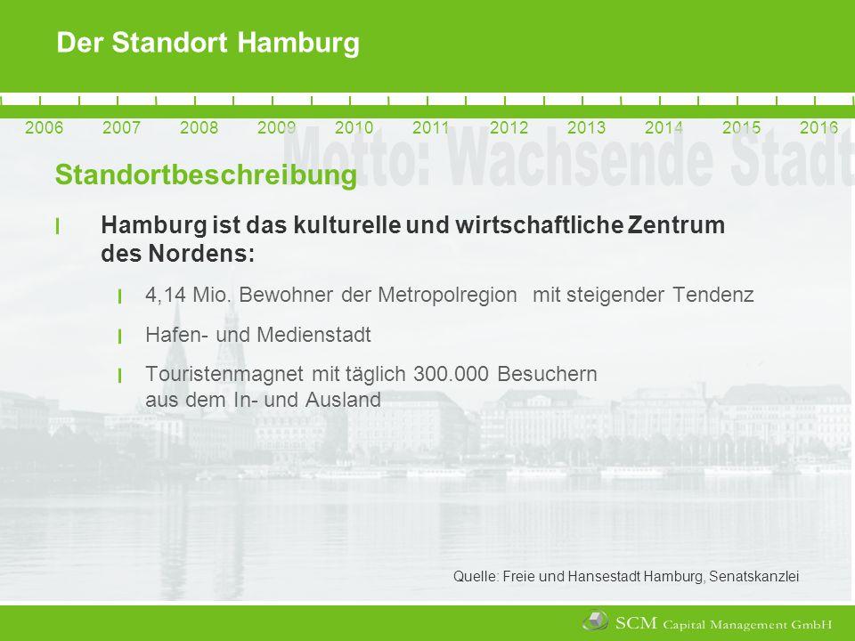 20062007200820092010201120122013201420152016 Der Standort Hamburg Hamburg ist das kulturelle und wirtschaftliche Zentrum des Nordens: 4,14 Mio.