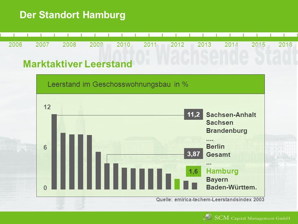 20062007200820092010201120122013201420152016 Der Standort Hamburg Marktaktiver Leerstand Leerstand im Geschosswohnungsbau in % Sachsen-Anhalt Sachsen Brandenburg....