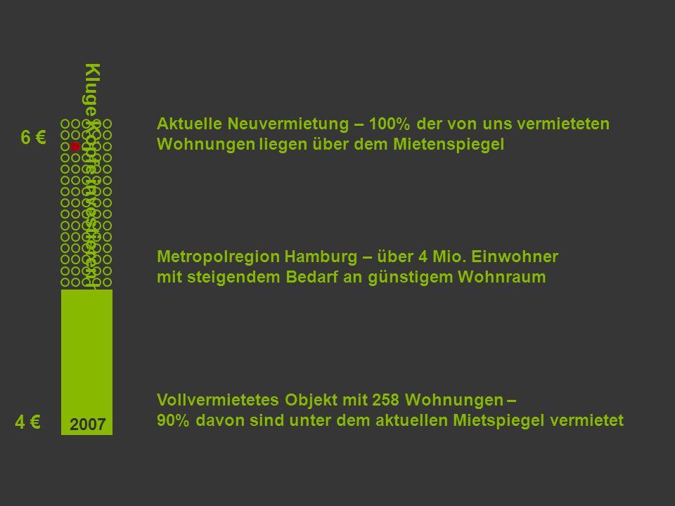Kluge Köpfe investieren hier Vollvermietetes Objekt mit 258 Wohnungen – 90% davon sind unter dem aktuellen Mietspiegel vermietet Metropolregion Hamburg – über 4 Mio.