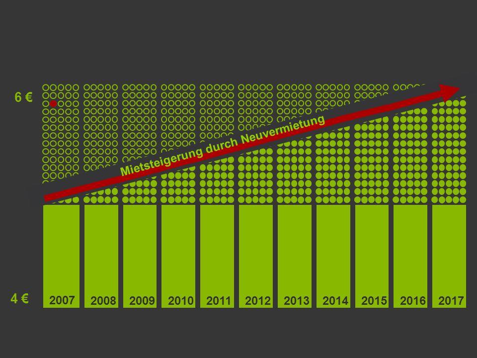 20062007200820092010201120122013201420152016 Kostenplanung Permanente Vollvermietung und kontinuierlich hohe Nachfrage sind gegeben Geringe Nebenkosten (ca.