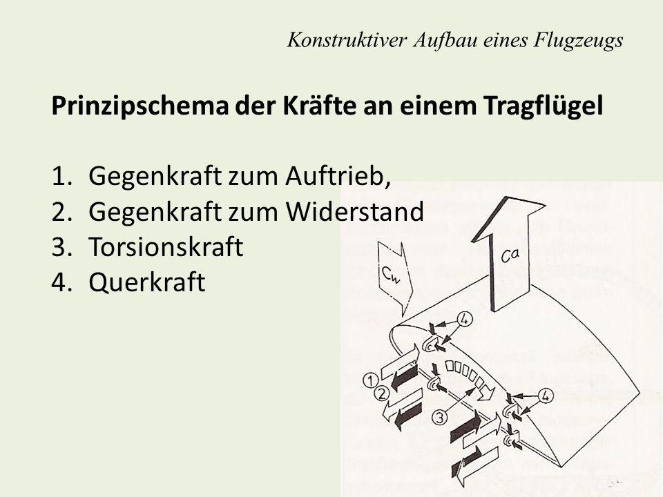 Konstruktiver Aufbau eines Flugzeugs Prinzipschema der Kräfte an einem Tragflügel 1.Gegenkraft zum Auftrieb, 2.Gegenkraft zum Widerstand 3.Torsionskra
