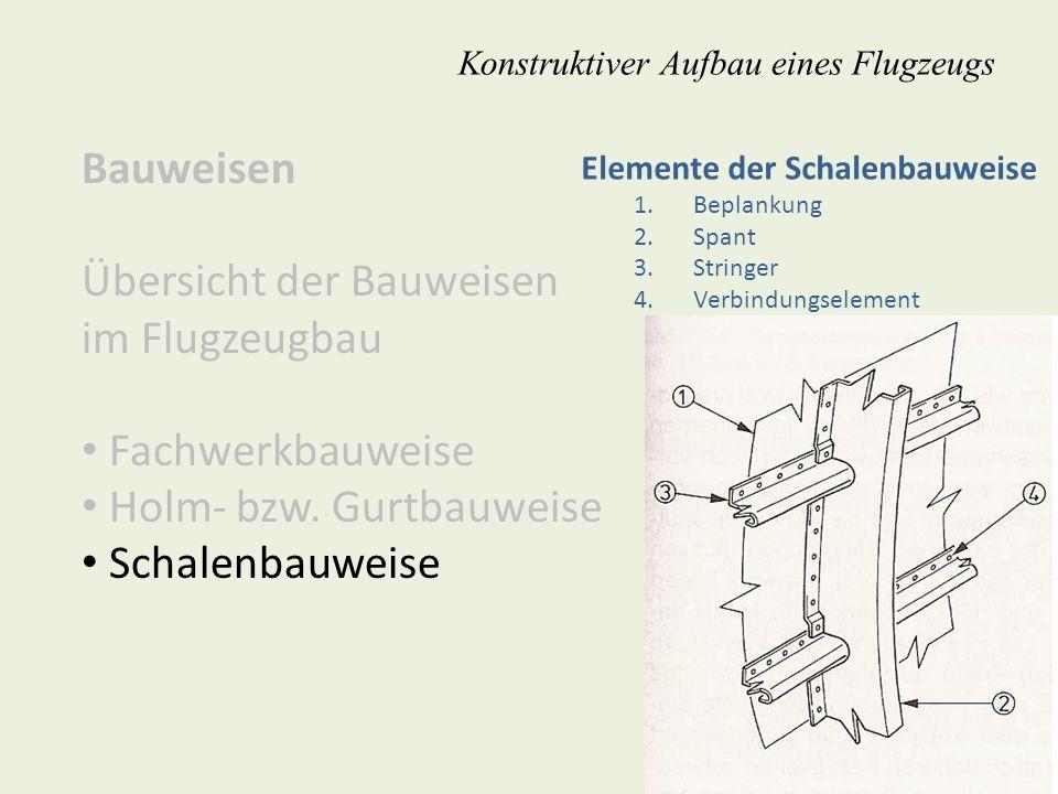 Bauweisen Übersicht der Bauweisen im Flugzeugbau Fachwerkbauweise Holm- bzw. Gurtbauweise Schalenbauweise Konstruktiver Aufbau eines Flugzeugs Element