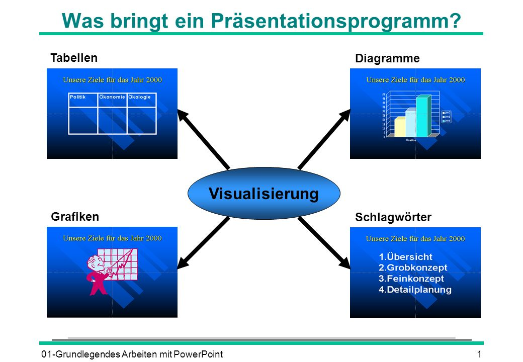 01-Grundlegendes Arbeiten mit PowerPoint1 Was bringt ein Präsentationsprogramm? Schlagwörter Grafiken Tabellen Diagramme Visualisierung