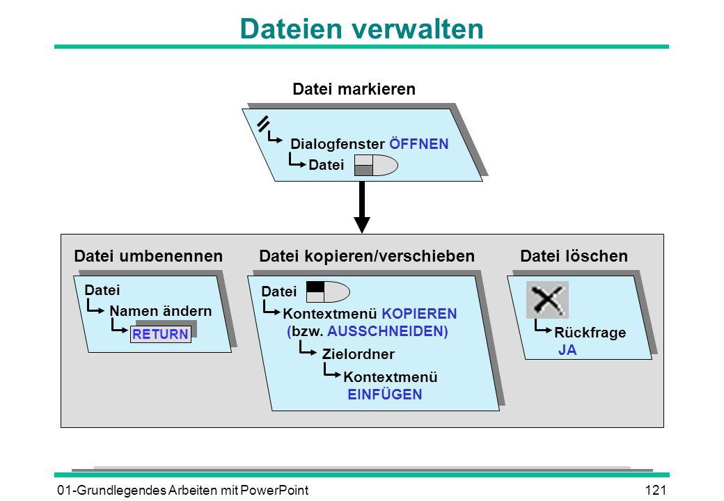 01-Grundlegendes Arbeiten mit PowerPoint121 Dateien verwalten Datei Dialogfenster ÖFFNEN Datei markieren Datei Namen ändern RETURN Datei umbenennen Da