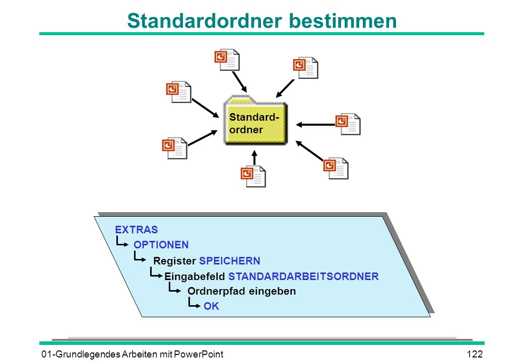 01-Grundlegendes Arbeiten mit PowerPoint122 Standardordner bestimmen EXTRAS OPTIONEN Register SPEICHERN Eingabefeld STANDARDARBEITSORDNER Ordnerpfad e