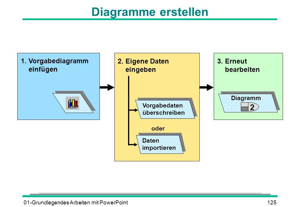 01-Grundlegendes Arbeiten mit PowerPoint125 Diagramme erstellen 1. Vorgabediagramm einfügen 2. Eigene Daten eingeben Vorgabedaten überschreiben Daten