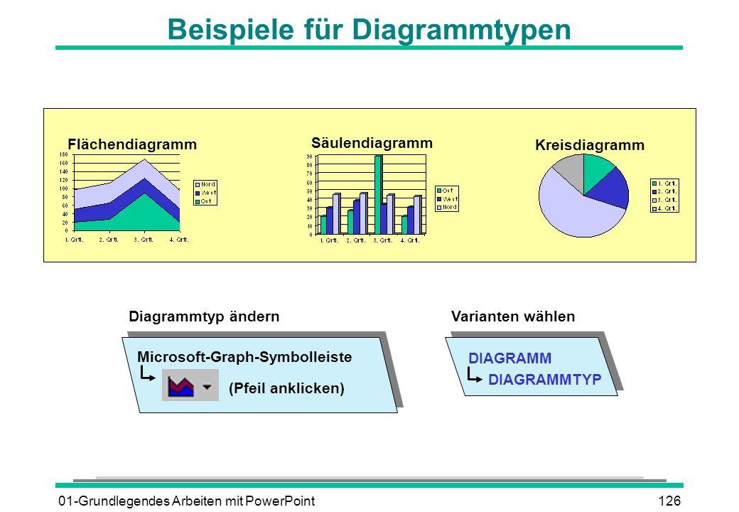 01-Grundlegendes Arbeiten mit PowerPoint126 Beispiele für Diagrammtypen Kreisdiagramm Flächendiagramm Säulendiagramm DIAGRAMM DIAGRAMMTYP Varianten wä