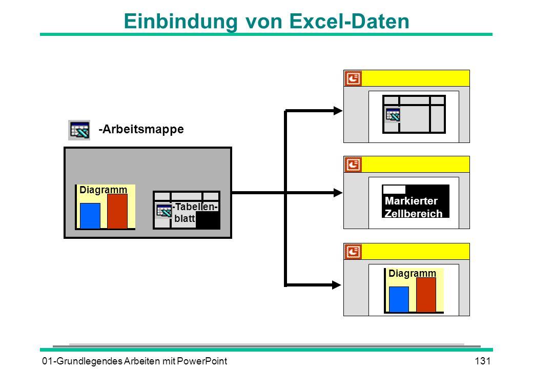 01-Grundlegendes Arbeiten mit PowerPoint131 Einbindung von Excel-Daten -Arbeitsmappe -Tabellen- blatt Diagramm Markierter Zellbereich Diagramm