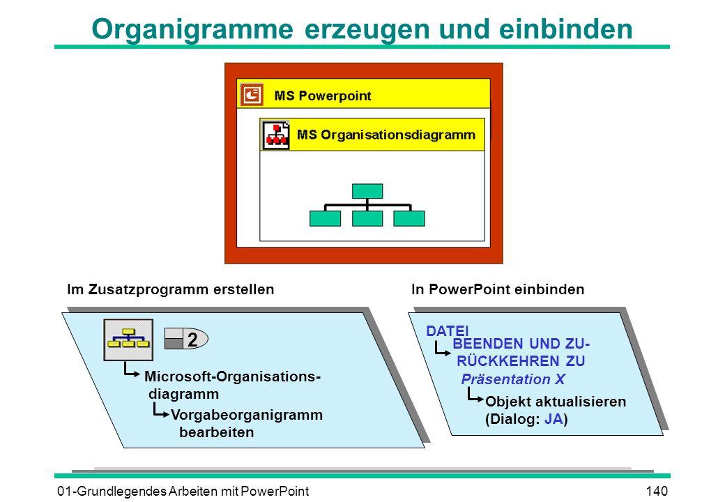 01-Grundlegendes Arbeiten mit PowerPoint140 Organigramme erzeugen und einbinden Microsoft-Organisations- diagramm Vorgabeorganigramm bearbeiten DATEI