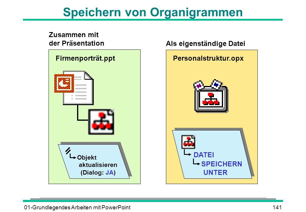 01-Grundlegendes Arbeiten mit PowerPoint141 Speichern von Organigrammen Firmenporträt.ppt Personalstruktur.opx Zusammen mit der Präsentation Als eigen