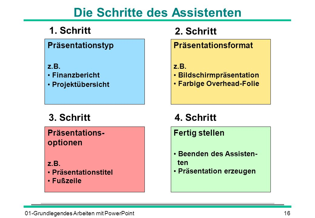 01-Grundlegendes Arbeiten mit PowerPoint16 Die Schritte des Assistenten Präsentationstyp z.B. Finanzbericht Projektübersicht Präsentations- optionen z