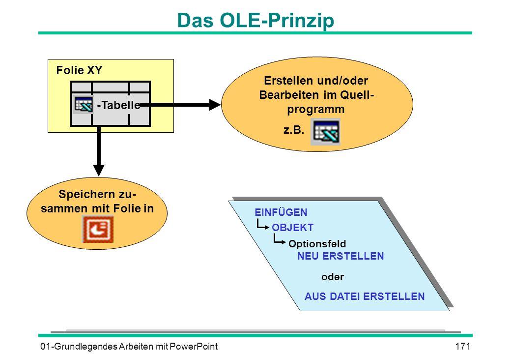 01-Grundlegendes Arbeiten mit PowerPoint171 Das OLE-Prinzip Folie XY Speichern zu- sammen mit Folie in -Tabelle Erstellen und/oder Bearbeiten im Quell