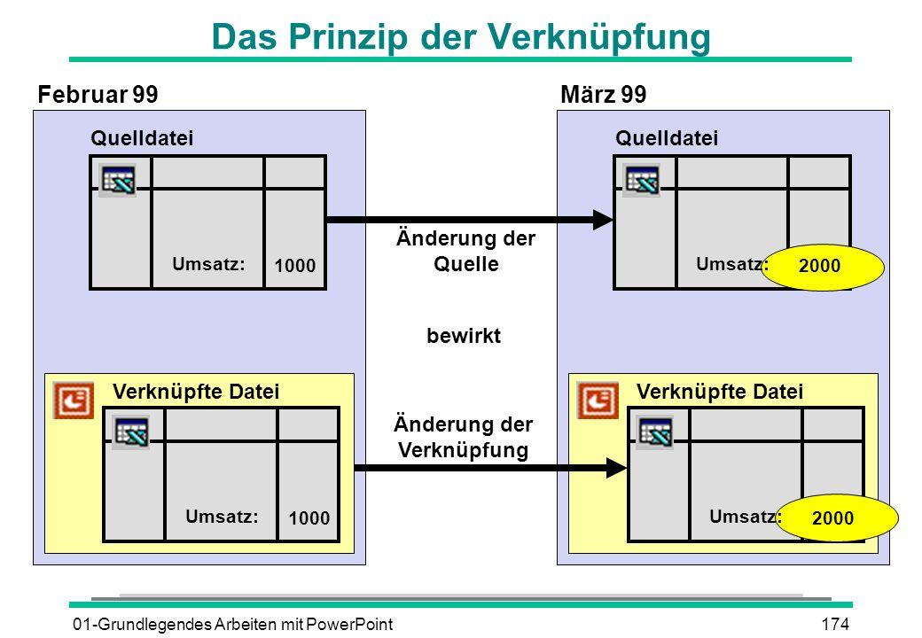 01-Grundlegendes Arbeiten mit PowerPoint174 Verknüpfte Datei Das Prinzip der Verknüpfung Änderung der Quelle Quelldatei 1000 Umsatz: Quelldatei 2000 U