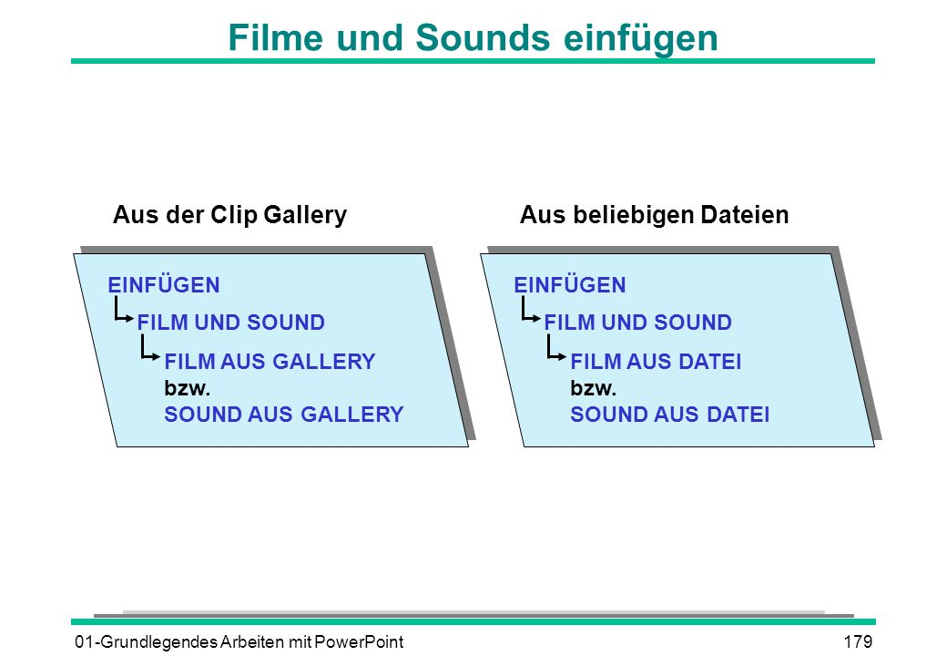01-Grundlegendes Arbeiten mit PowerPoint179 Filme und Sounds einfügen EINFÜGEN FILM UND SOUND FILM AUS GALLERY bzw. SOUND AUS GALLERY Aus der Clip Gal