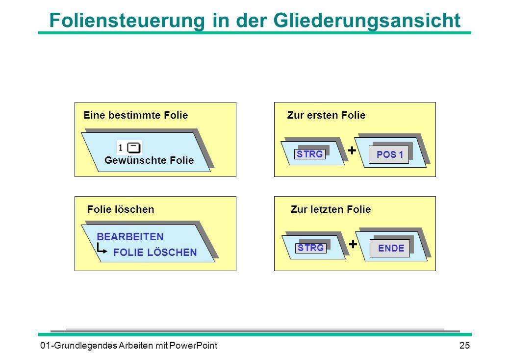 01-Grundlegendes Arbeiten mit PowerPoint25 Foliensteuerung in der Gliederungsansicht Eine bestimmte Folie Gewünschte Folie Zur ersten Folie POS 1 STRG