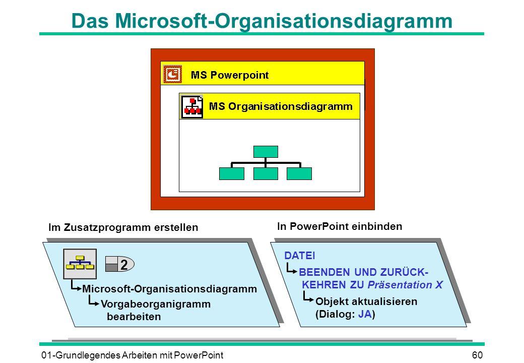 01-Grundlegendes Arbeiten mit PowerPoint60 Das Microsoft-Organisationsdiagramm Microsoft-Organisationsdiagramm Vorgabeorganigramm bearbeiten DATEI BEE