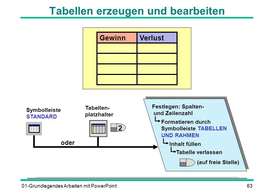 01-Grundlegendes Arbeiten mit PowerPoint63 Tabellen erzeugen und bearbeiten VerlustGewinn oder Symbolleiste STANDARD Tabellen- platzhalter 2 Festlegen