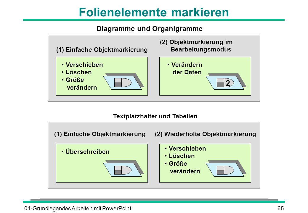 01-Grundlegendes Arbeiten mit PowerPoint65 Folienelemente markieren Verschieben Löschen Größe verändern (1) Einfache Objektmarkierung (2) Objektmarkie