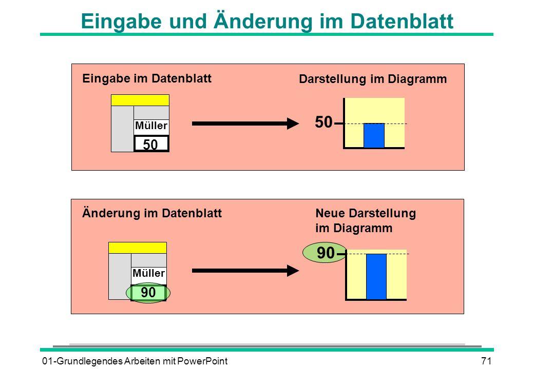 01-Grundlegendes Arbeiten mit PowerPoint71 Eingabe und Änderung im Datenblatt Müller 50 Eingabe im Datenblatt Darstellung im Diagramm Änderung im Date