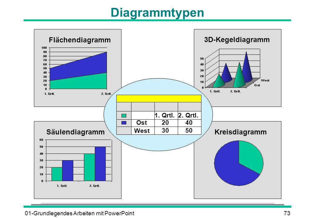 01-Grundlegendes Arbeiten mit PowerPoint73 Diagrammtypen Flächendiagramm SäulendiagrammKreisdiagramm 3D-Kegeldiagramm 1. Qrtl.2. Qrtl. 2040 3050 Ost W