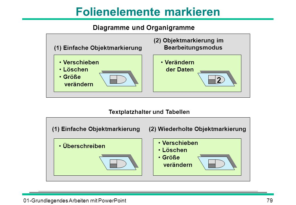01-Grundlegendes Arbeiten mit PowerPoint79 Folienelemente markieren Verschieben Löschen Größe verändern (1) Einfache Objektmarkierung (2) Objektmarkie