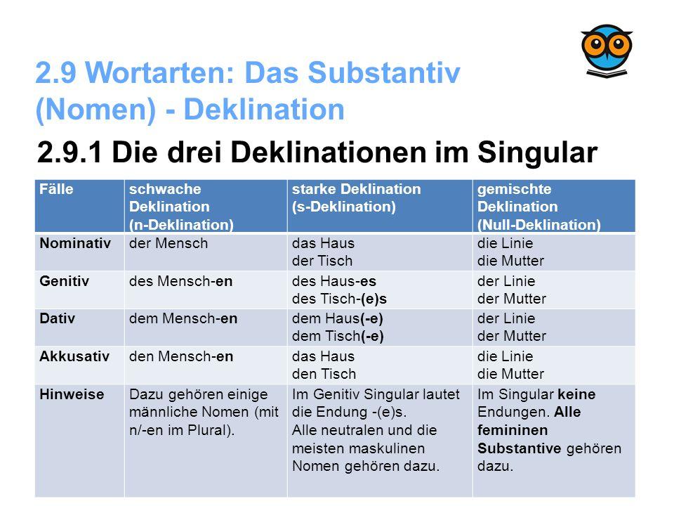 2.9 Wortarten: Das Substantiv (Nomen) - Deklination Fälleschwache Deklination (n-Deklination) starke Deklination (s-Deklination) gemischte Deklination