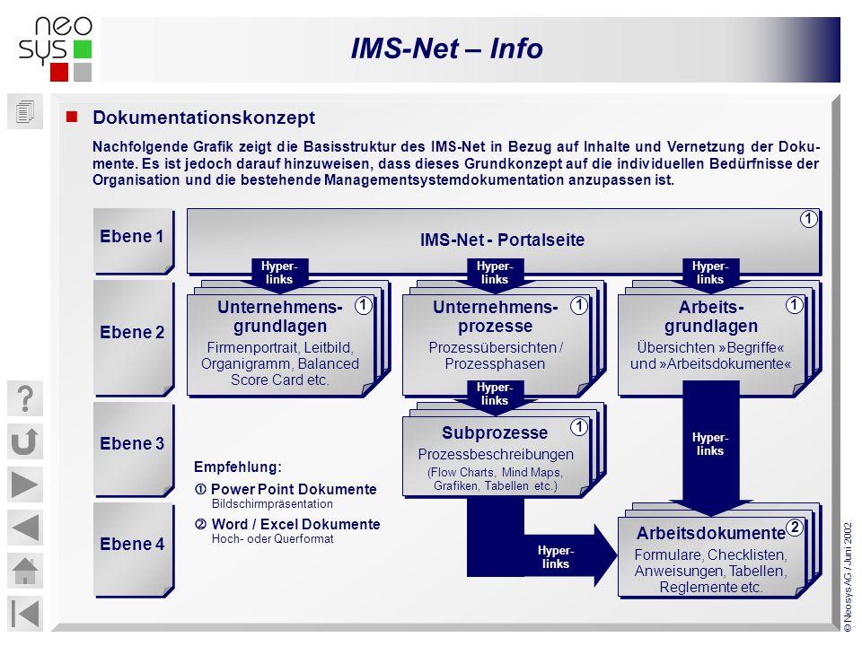 IMS-Net – Info © Neosys AG / Juni 2002 Dokumentationskonzept Nachfolgende Grafik zeigt die Basisstruktur des IMS-Net in Bezug auf Inhalte und Vernetzu