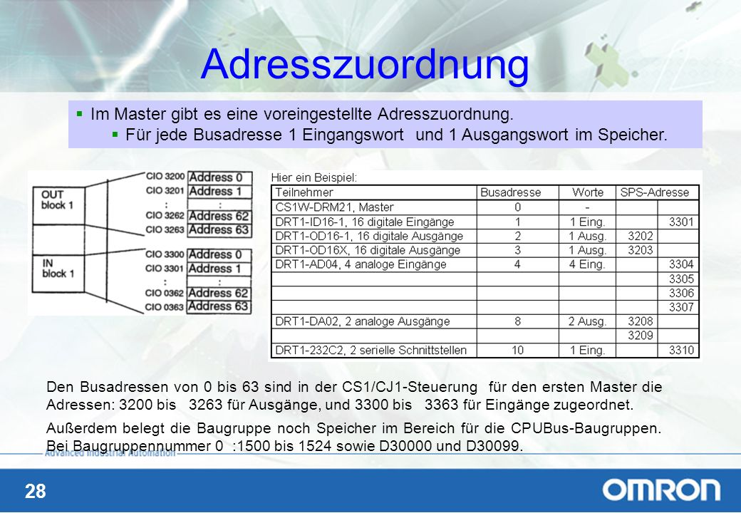 28 Adresszuordnung Im Master gibt es eine voreingestellte Adresszuordnung. Für jede Busadresse 1 Eingangswort und 1 Ausgangswort im Speicher. Den Busa